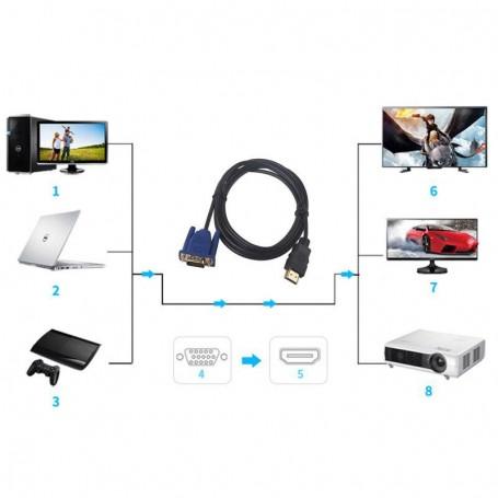 Cablu Video HDMI la VGA / 1,5m